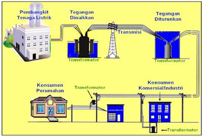 Pengertian Trafo atau transformator,