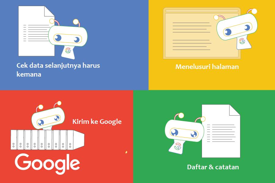 Apakah tugas Googlebot