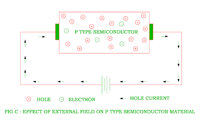 effect-of-external-field-on-p-type-semiconductor.png
