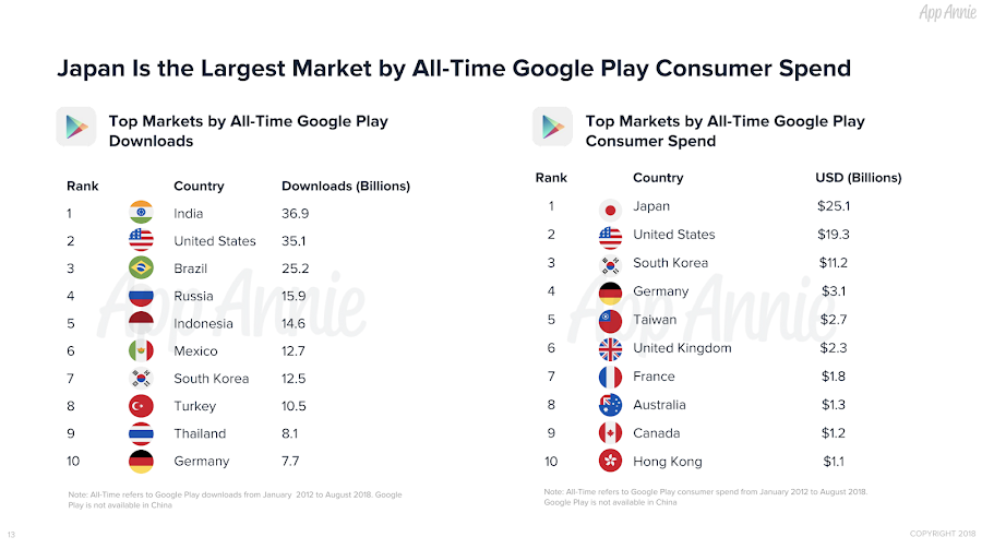 Japan is the largest market by all-time Google play consumer spend