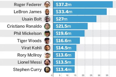 Forbes' List of Most valuable Athlete 2017