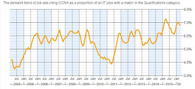 CCNA job demand in thee UK