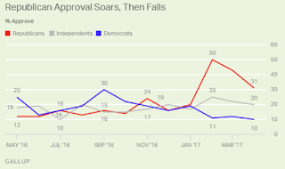 Gallup: Congress Approval Drops to 20% After February High