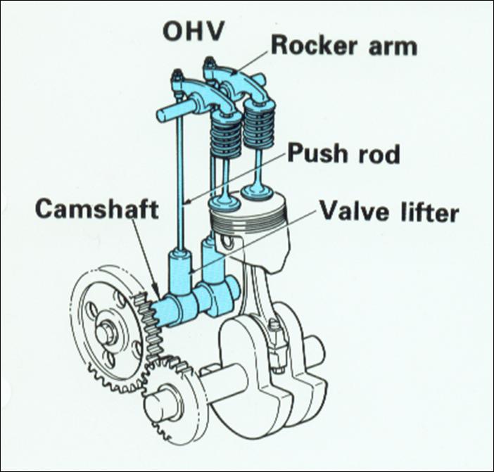 cara kerja mekanisme katup sebagai berikut