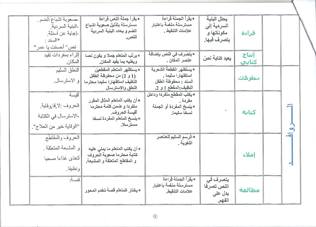 num%25C3%25A9risation0004 - تحميل مخطط الوحدة الثالثة لغة عربية س2