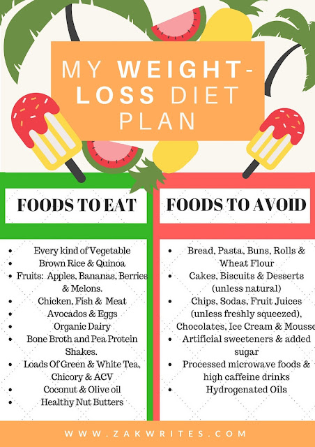 weightloss infographic, diet, meals, food for weightloss, lose weight,