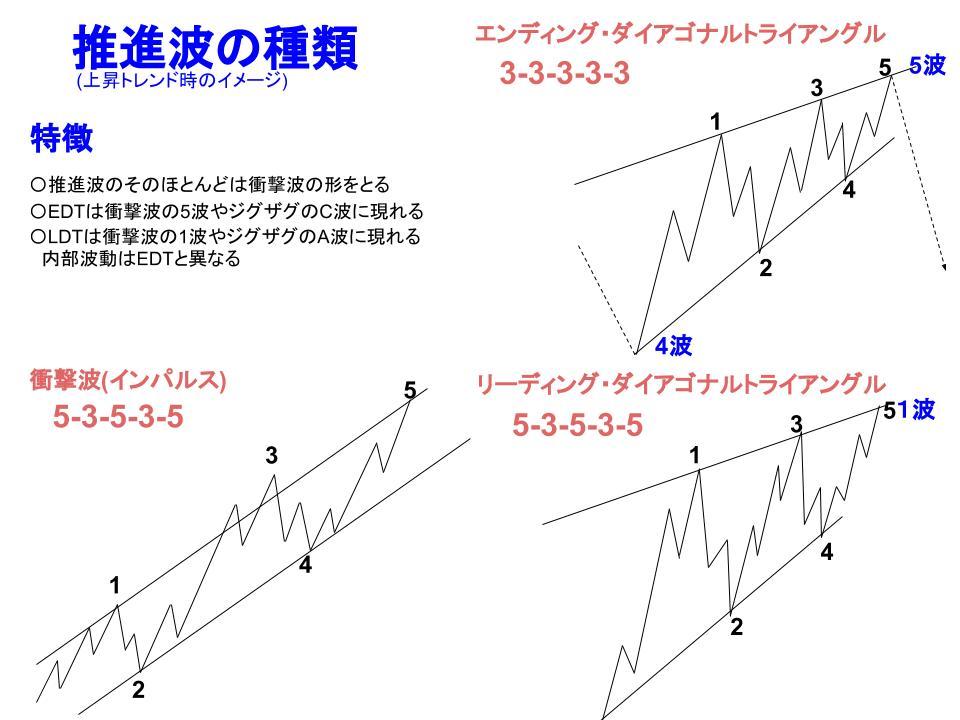 推進波の2つの種類のイメージ図
