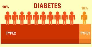 Persentase Jumlah Penderita Diabetes Tipe 1 dan 2