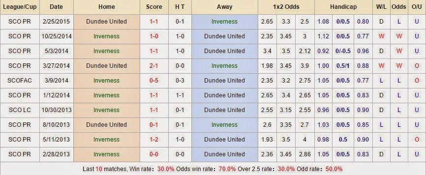 Soi kèo hôm nay Inverness vs Dundee