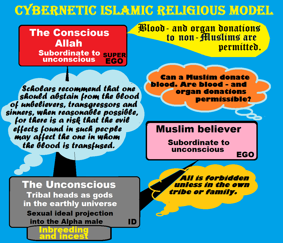 SexualReligion: (121) Blood and organ donations in hybrid Islam