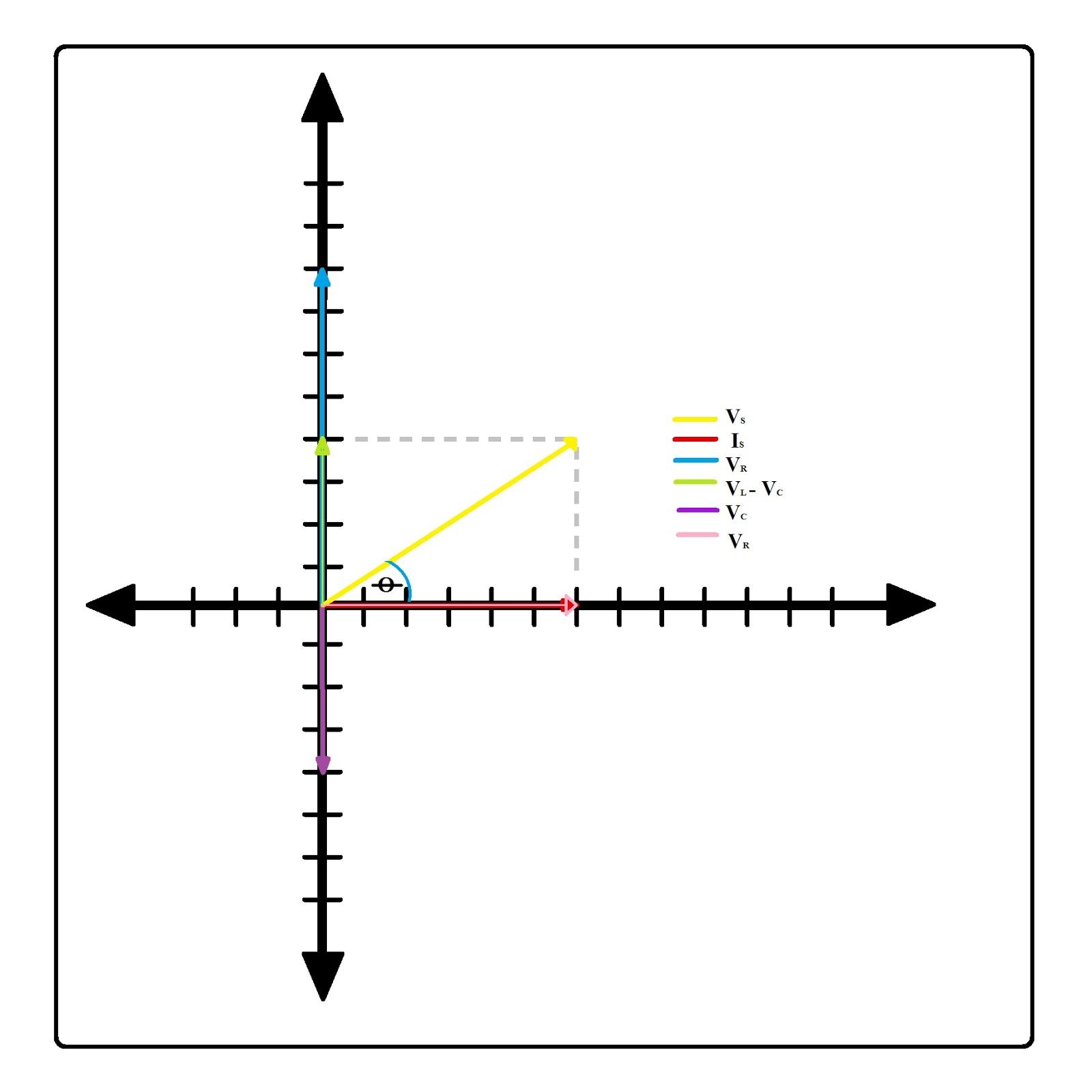 Percobaan untuk menentukan vector vs dan is ilmu listrik diagram vektor ccuart Gallery