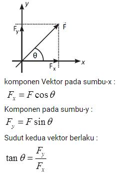 Vektor Matematika : Pengertian, Rumus, Operasi, Contoh Soal