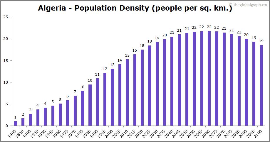 Algeria  Population Density (people per sq. km.)