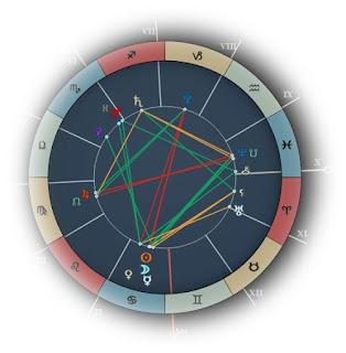 4th of July 2016 Horoscope forecast zone