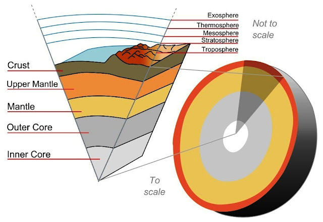 What Is the Temperature of the Earth's Crust?