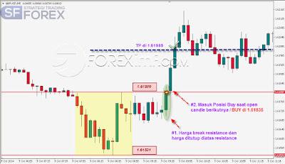 Belajar Teknik Trading Forex pemula
