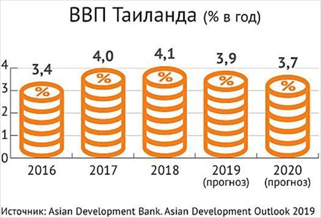 Тайланд ВВП
