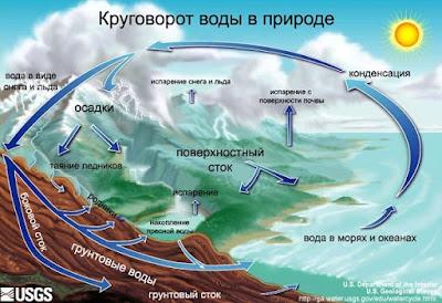 krugovorot-vody-v-prirode