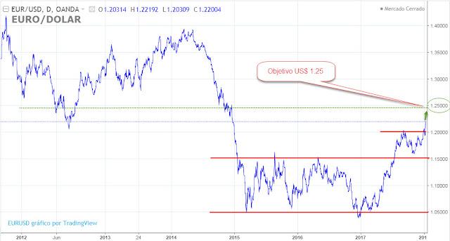 Análisis y tendencia del Euro