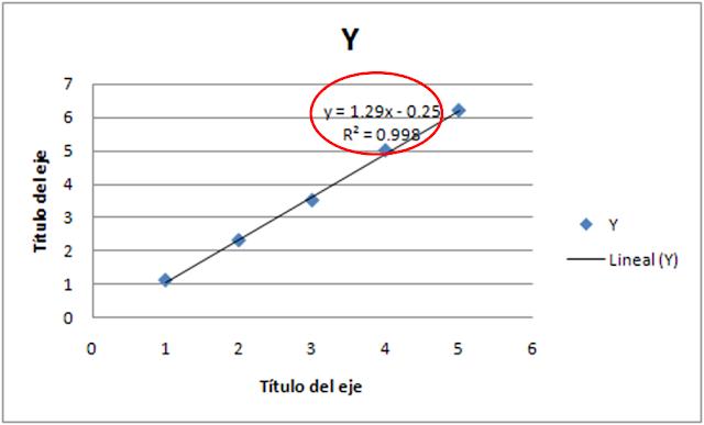 Resultado de imagen de recta de regresión excel
