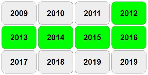 IKE wpłaty w 5 latach kalendarzowych o co chodzi