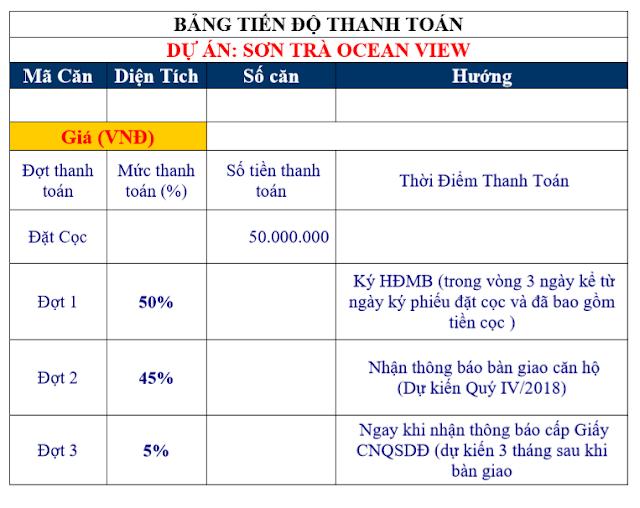 Bảng tiến độ thanh toán căn hộ Sơn Trà Ocean View Đà Nẵng