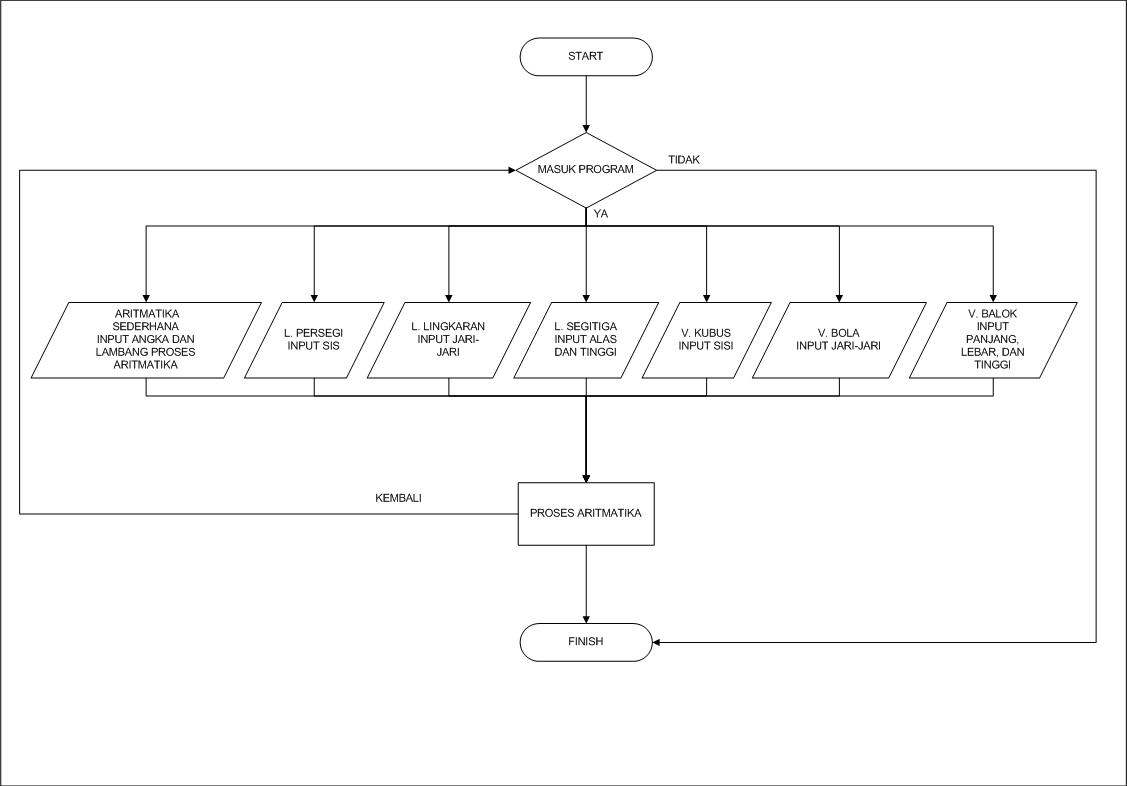 data flow diagram of calculator warn winch northern tool the ifd twenty tutorial membuat kalkulator dengan vb