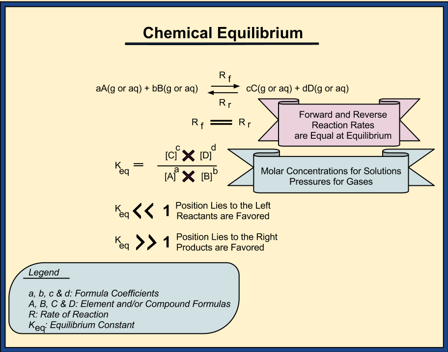 Chemical Equilibrium Theory, An Introduction   Learning