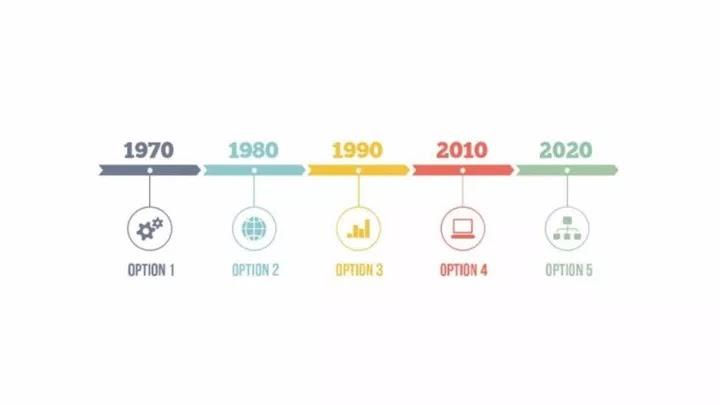 【轉】史上最全的PPT時間軸內頁教程!   PPT 快製力