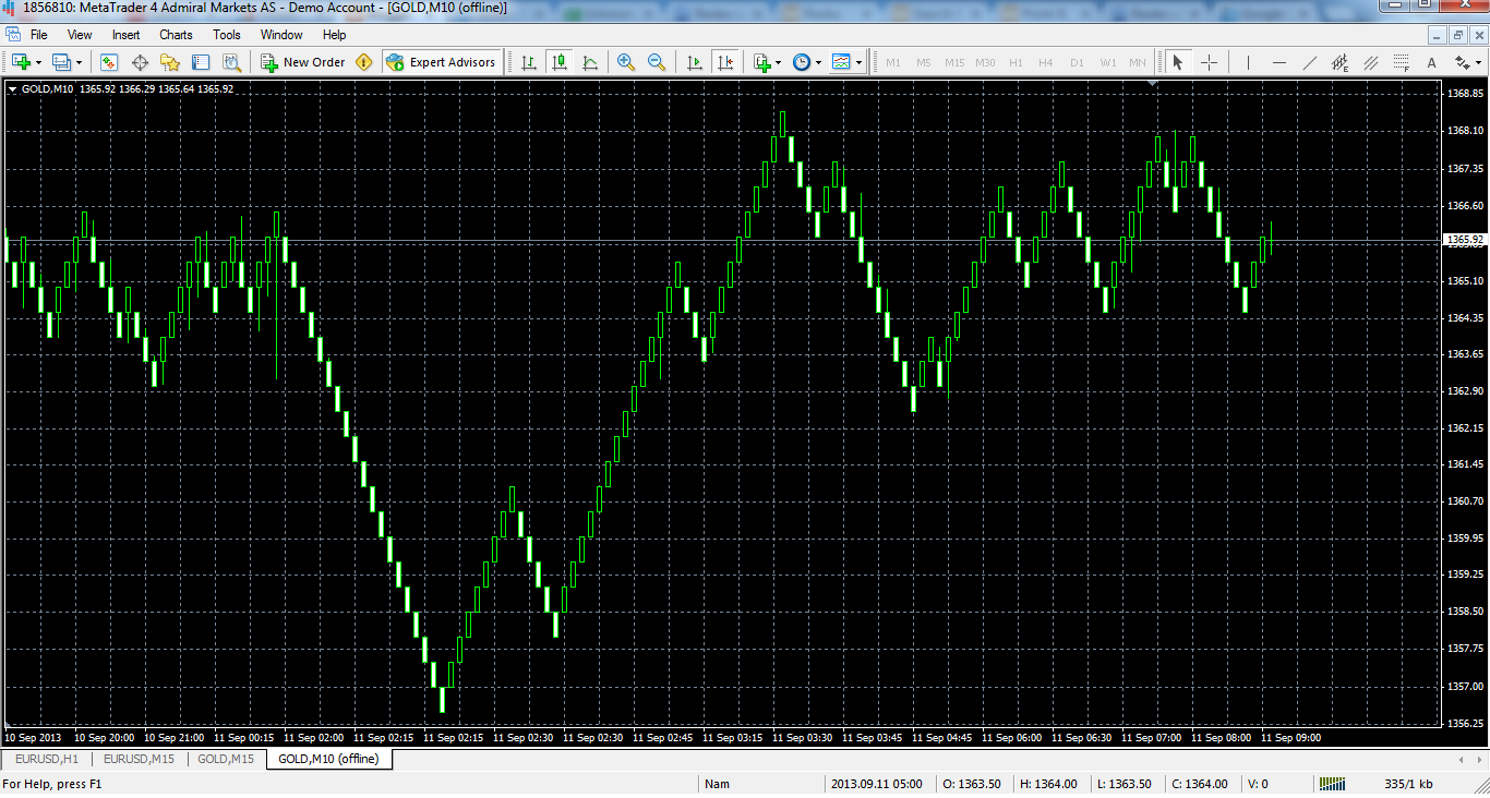 Download Free Day Trading Renko Charts V MT4 Free []