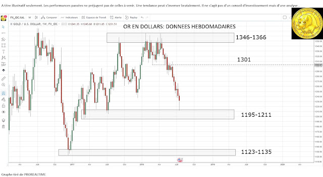 Analyse technique or en dollars [22/07/18]