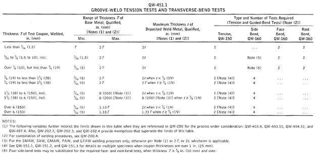 ASME BPVC SECTION IX WELDING_TRAINING - PART 5 - MECHANICAL