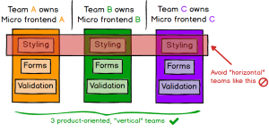 Micro-frontends