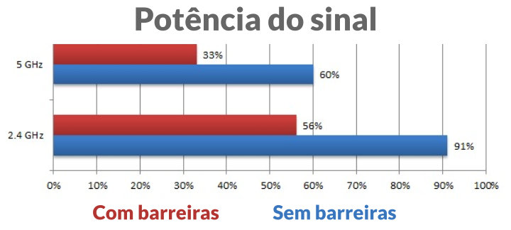 wireless-potencia-do-sinal