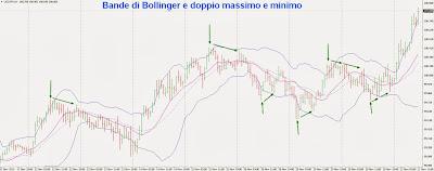 Doppio massimo o minimo e le bande di Bollinger: trucco per individuare meglio il pattern 1