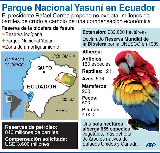 Parque Nacional Yasuní Ecuador