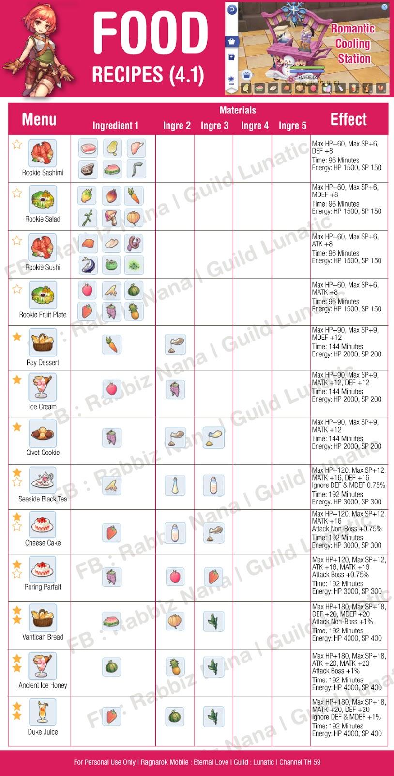 ZOENTY ONLINE ::: Ragnarok Mobile - Daftar Resep Masakan
