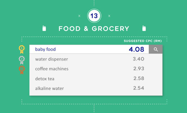 Most expensive keywords for Food & Grocery in Malaysia