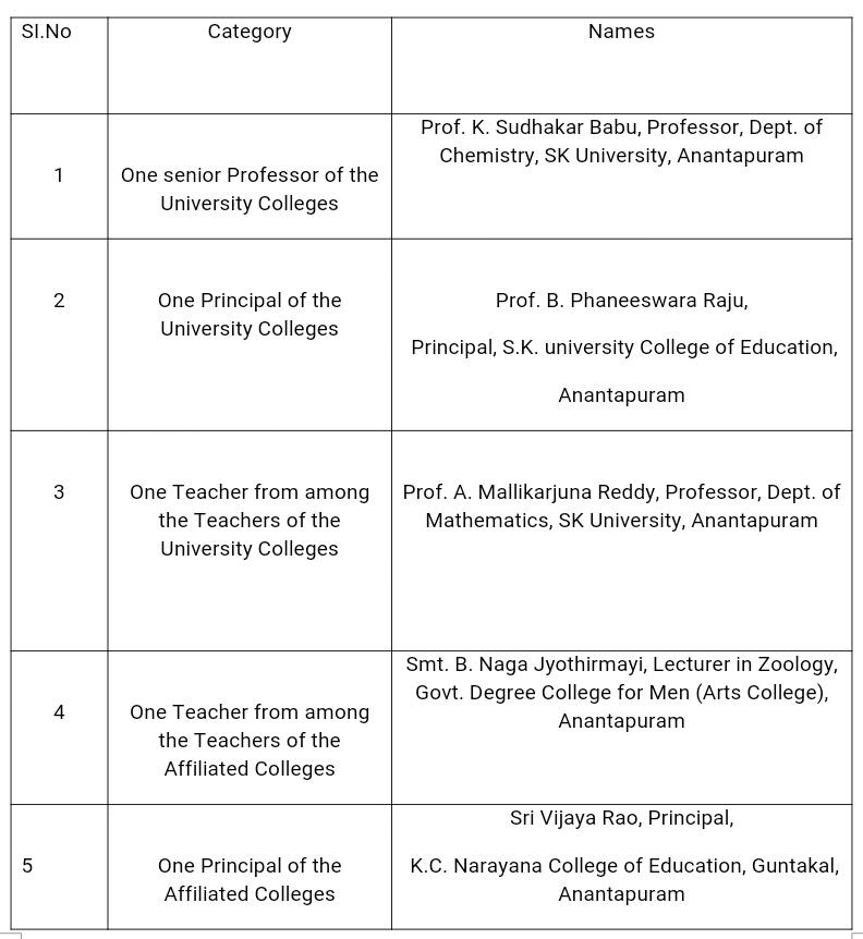 prc 2015 scales of andhra pradesh capital