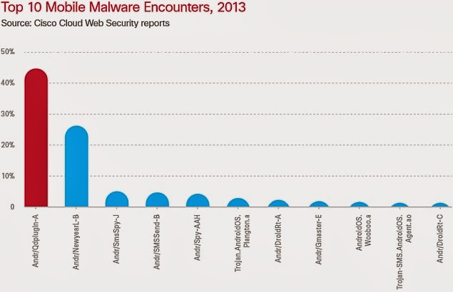 Android devices targeted by 99 percent of all mobile malware in 2013