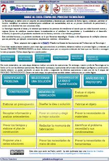 Ficha: Fases del proceso tecnológico Tecnología