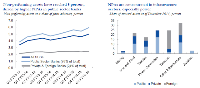 non performing assets of public and private