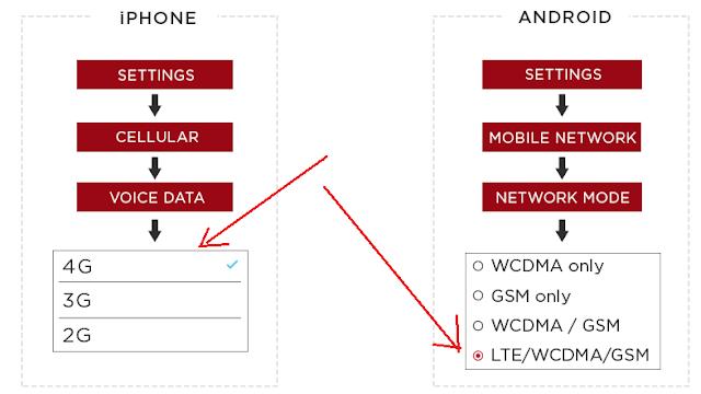 settingan smartphone ke settingan 4G LTE