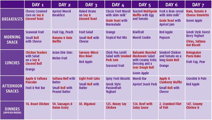 diabetes diet chart: Diabetes diet chart fittoss
