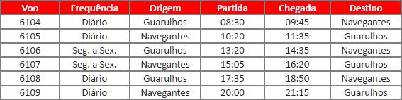 Avianca Brasil iniciará operações em Navegantes no dia 15 de maio
