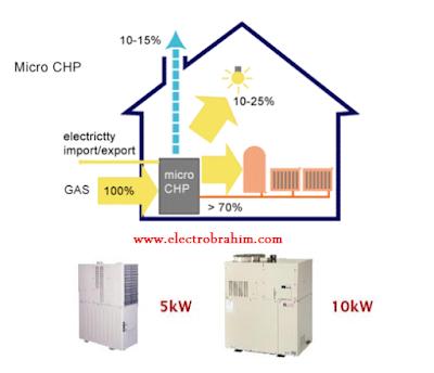 توليد الكهرباء بواسطة Micro CHP  Power and Heat Combined Micro