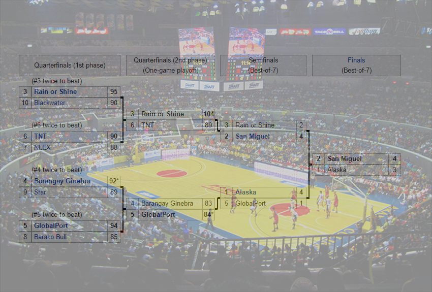 2015–16 PBA Philippine Cup Standing, Bracket, Champion.png