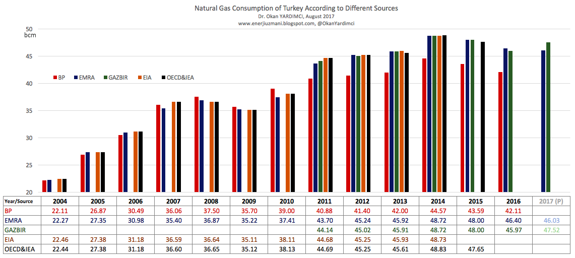 Natural Gas Consumption of Turkey According to Different Sources