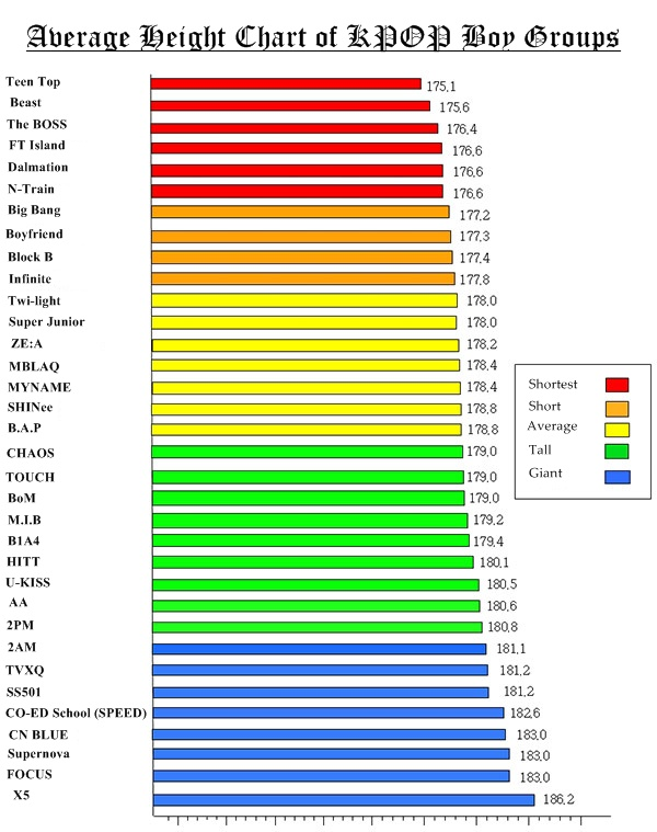 Average Height Chart Of Kpop Boy Groups Credit To Http Www Allkpop