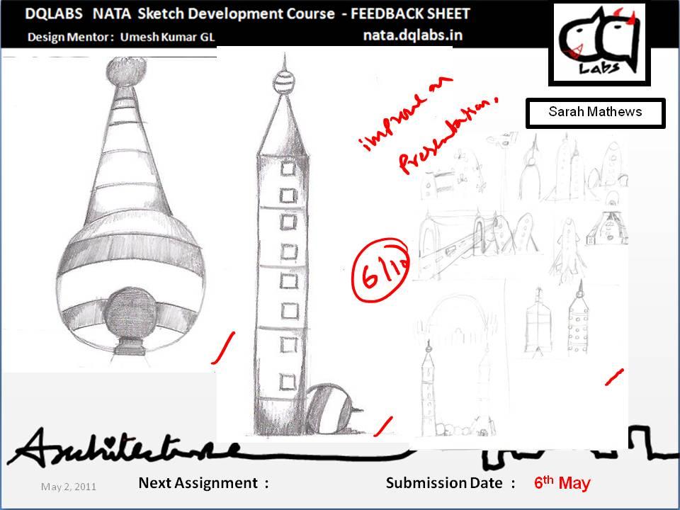 DQLABS Students Work Documentation: Sarah Mathews, Bangalore